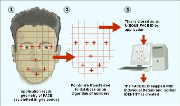 Així funciona el reconeixement facial.